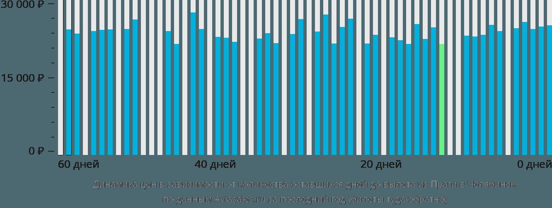 Динамика цен в зависимости от количества оставшихся дней до вылета из Праги в Челябинск