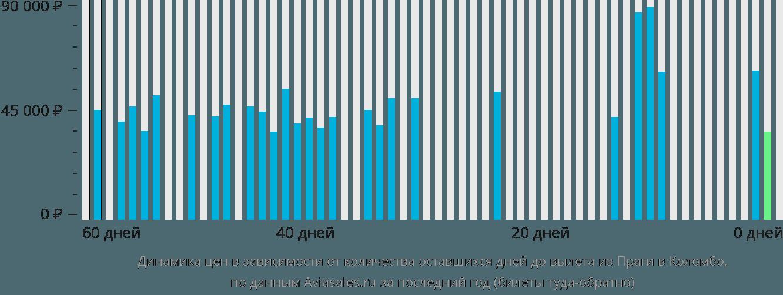 Динамика цен в зависимости от количества оставшихся дней до вылета из Праги в Коломбо