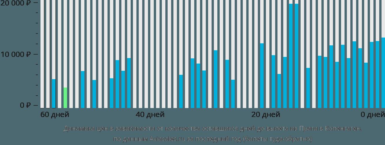 Динамика цен в зависимости от количества оставшихся дней до вылета из Праги в Копенгаген