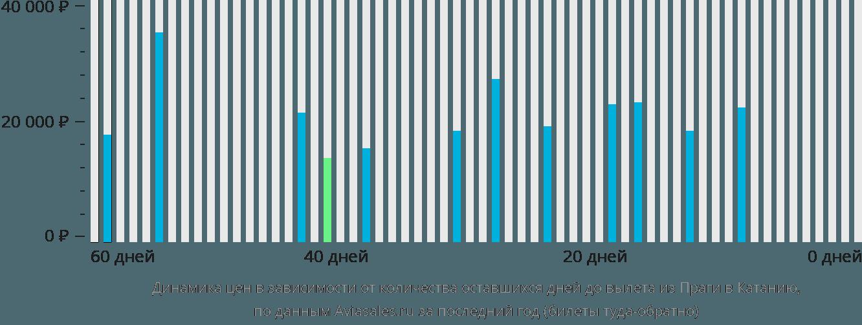 Динамика цен в зависимости от количества оставшихся дней до вылета из Праги в Катанию