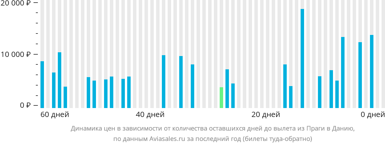 Динамика цен в зависимости от количества оставшихся дней до вылета из Праги в Данию