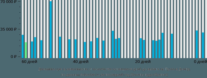 Динамика цен в зависимости от количества оставшихся дней до вылета из Праги в Днепр