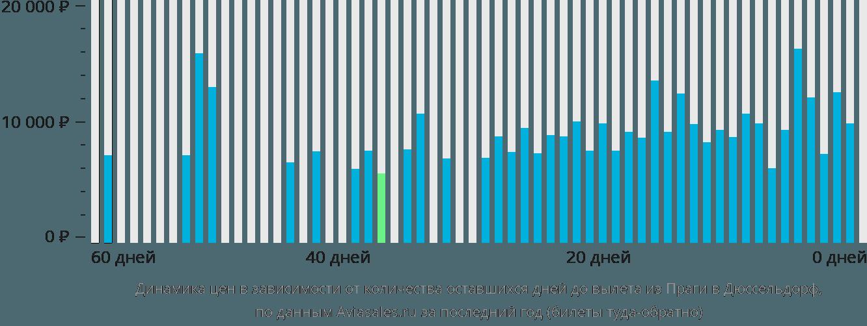 Динамика цен в зависимости от количества оставшихся дней до вылета из Праги в Дюссельдорф