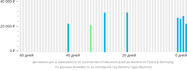 Динамика цен в зависимости от количества оставшихся дней до вылета из Праги в Белгород