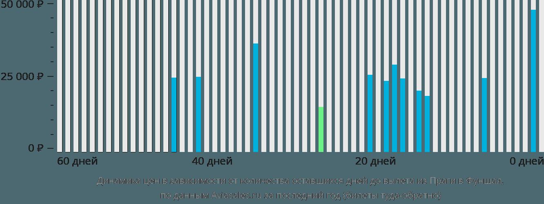 Динамика цен в зависимости от количества оставшихся дней до вылета из Праги в Фуншал