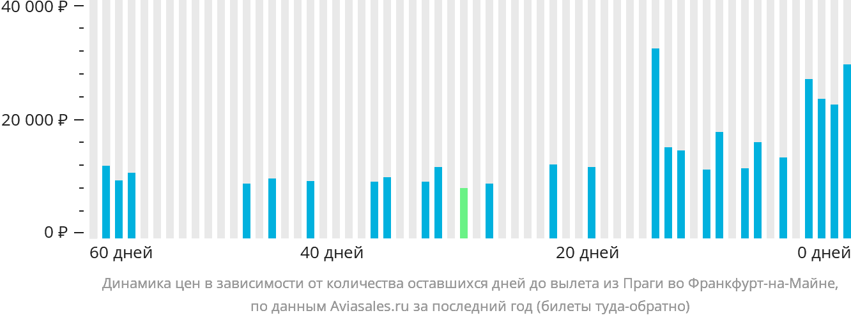 Динамика цен в зависимости от количества оставшихся дней до вылета из Праги во Франкфурт-на-Майне