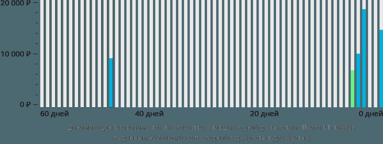 Динамика цен в зависимости от количества оставшихся дней до вылета из Праги в Гётеборг
