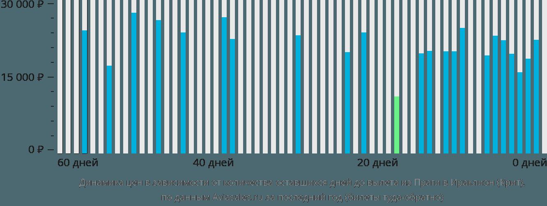Динамика цен в зависимости от количества оставшихся дней до вылета из Праги в Ираклион (Крит)