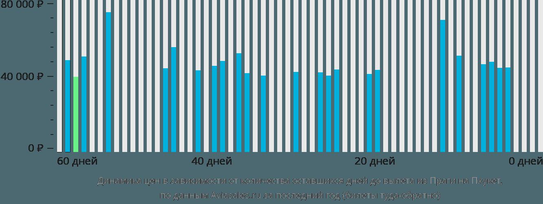 Динамика цен в зависимости от количества оставшихся дней до вылета из Праги на Пхукет