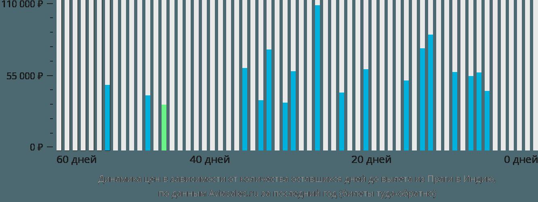 Динамика цен в зависимости от количества оставшихся дней до вылета из Праги в Индию