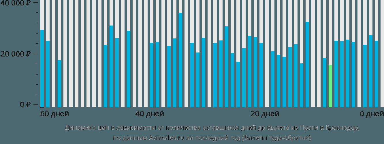 Динамика цен в зависимости от количества оставшихся дней до вылета из Праги в Краснодар