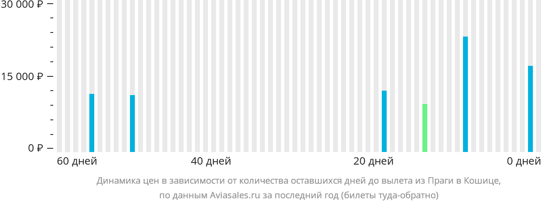 Динамика цен в зависимости от количества оставшихся дней до вылета из Праги в Кошице