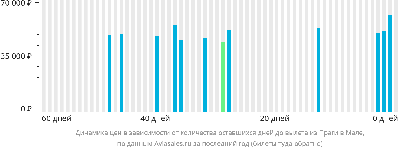 Динамика цен в зависимости от количества оставшихся дней до вылета из Праги в Мале