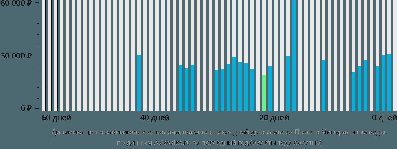 Динамика цен в зависимости от количества оставшихся дней до вылета из Праги в Минеральные воды