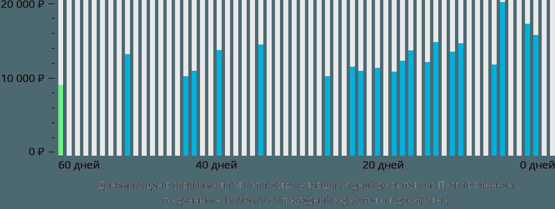 Динамика цен в зависимости от количества оставшихся дней до вылета из Праги в Мюнхен