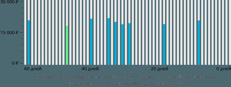 Динамика цен в зависимости от количества оставшихся дней до вылета из Праги в Набережные Челны (Нижнекамск)