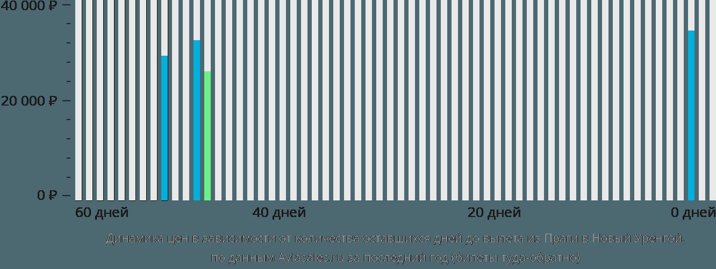 Динамика цен в зависимости от количества оставшихся дней до вылета из Праги в Новый Уренгой