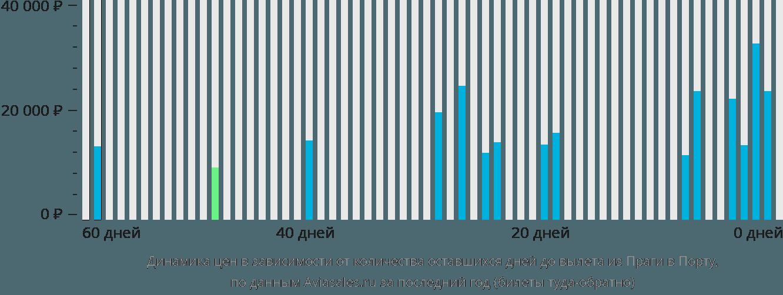 Динамика цен в зависимости от количества оставшихся дней до вылета из Праги в Порту
