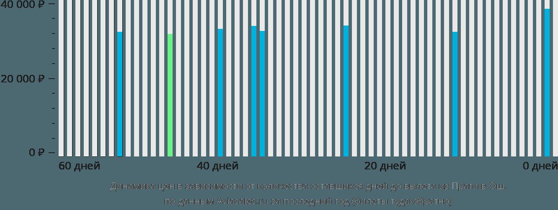 Динамика цен в зависимости от количества оставшихся дней до вылета из Праги в Ош