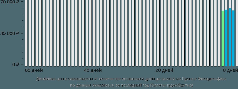 Динамика цен в зависимости от количества оставшихся дней до вылета из Праги в Филадельфию