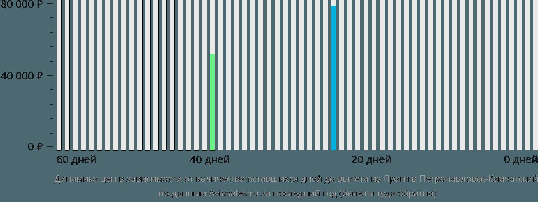 Динамика цен в зависимости от количества оставшихся дней до вылета из Праги в Петропавловск-Камчатский