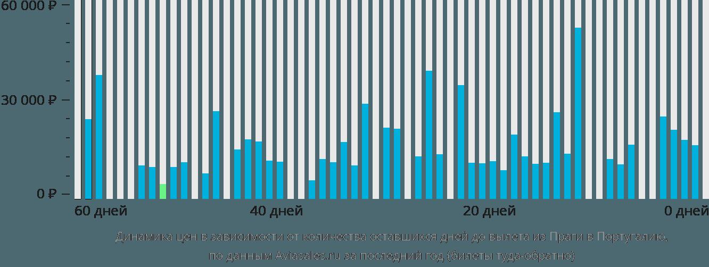 Динамика цен в зависимости от количества оставшихся дней до вылета из Праги в Португалию