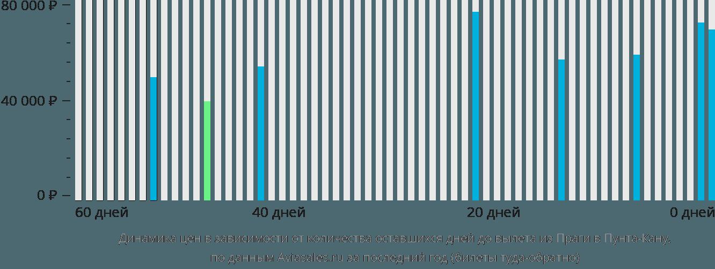 Динамика цен в зависимости от количества оставшихся дней до вылета из Праги в Пунта-Кану