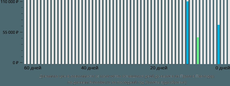 Динамика цен в зависимости от количества оставшихся дней до вылета из Праги в Павлодар