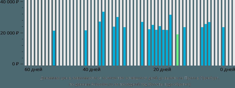 Динамика цен в зависимости от количества оставшихся дней до вылета из Праги в Оренбург