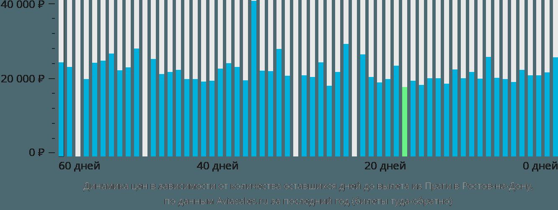 Динамика цен в зависимости от количества оставшихся дней до вылета из Праги в Ростов-на-Дону