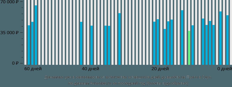 Динамика цен в зависимости от количества оставшихся дней до вылета из Праги в Сеул