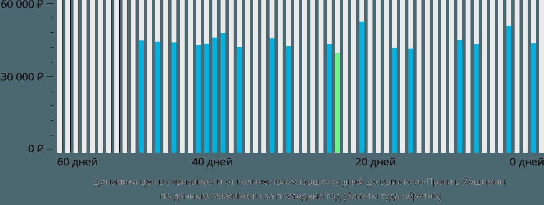 Динамика цен в зависимости от количества оставшихся дней до вылета из Праги в Хошимин