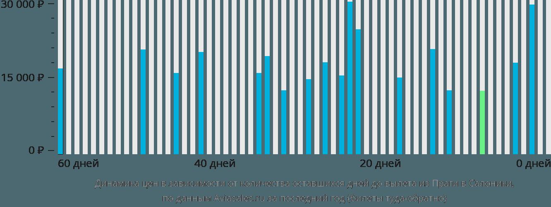 Динамика цен в зависимости от количества оставшихся дней до вылета из Праги в Салоники