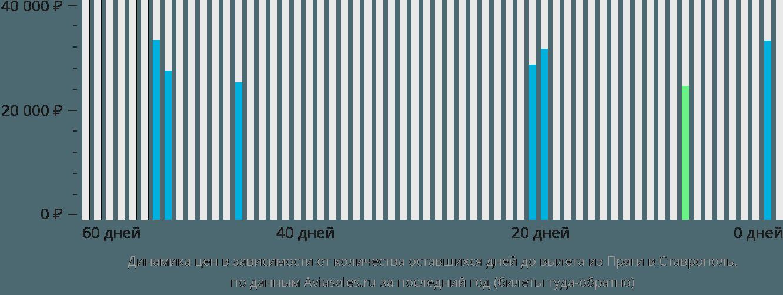 Динамика цен в зависимости от количества оставшихся дней до вылета из Праги в Ставрополь