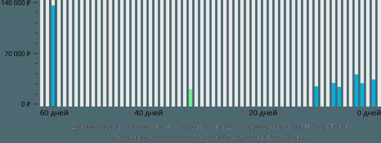 Динамика цен в зависимости от количества оставшихся дней до вылета из Праги в Тиват