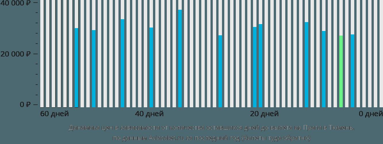 Динамика цен в зависимости от количества оставшихся дней до вылета из Праги в Тюмень