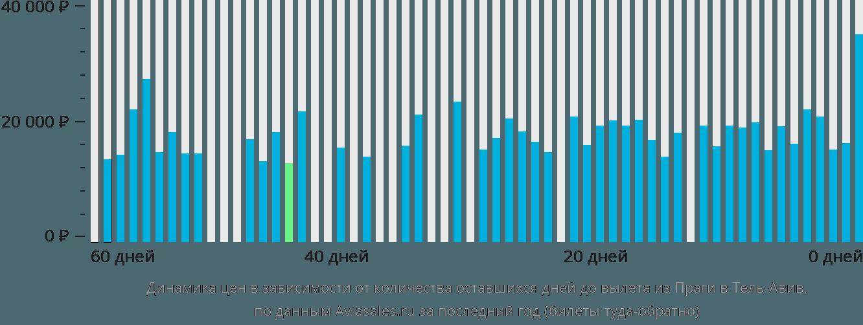 Динамика цен в зависимости от количества оставшихся дней до вылета из Праги в Тель-Авив