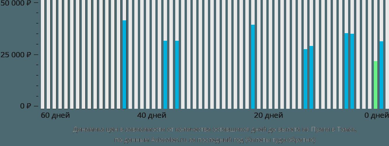 Динамика цен в зависимости от количества оставшихся дней до вылета из Праги в Томск