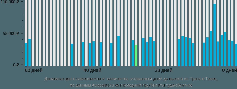 Динамика цен в зависимости от количества оставшихся дней до вылета из Праги в Токио
