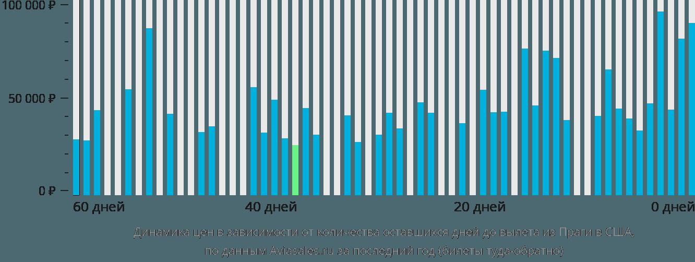 Динамика цен в зависимости от количества оставшихся дней до вылета из Праги в США