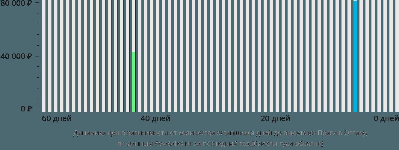 Динамика цен в зависимости от количества оставшихся дней до вылета из Праги в Оттаву