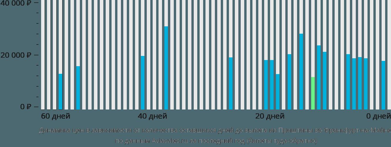 Динамика цен в зависимости от количества оставшихся дней до вылета из Приштины во Франкфурт-на-Майне