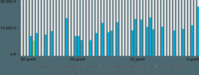 Динамика цен в зависимости от количества оставшихся дней до вылета из Пизы в Амстердам