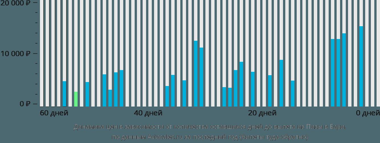 Динамика цен в зависимости от количества оставшихся дней до вылета из Пизы в Бари