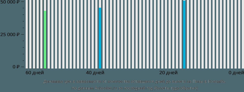 Динамика цен в зависимости от количества оставшихся дней до вылета из Пизы в Коломбо