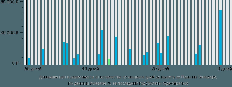 Динамика цен в зависимости от количества оставшихся дней до вылета из Пизы на Тенерифе