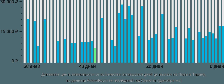 Динамика цен в зависимости от количества оставшихся дней до вылета из Пизы в Тирану