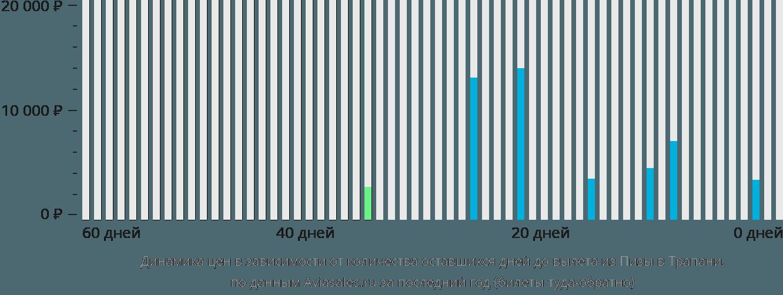 Динамика цен в зависимости от количества оставшихся дней до вылета из Пизы в Трапани