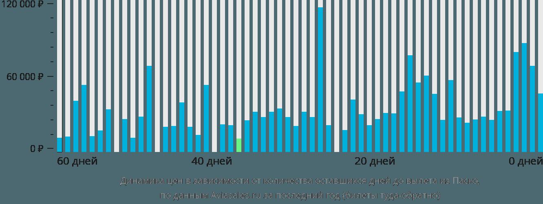 Динамика цен в зависимости от количества оставшихся дней до вылета из Паско