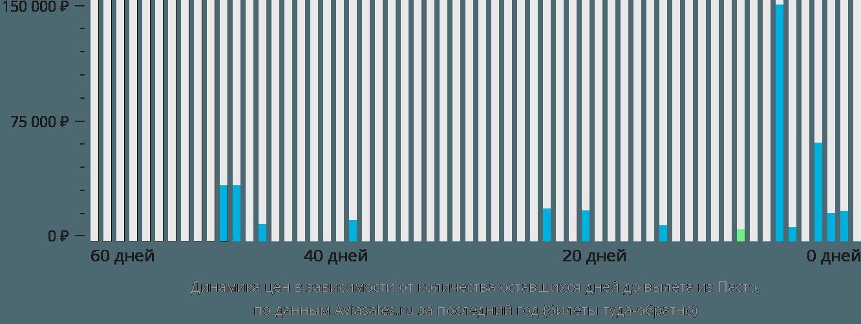 Динамика цен в зависимости от количества оставшихся дней до вылета из Пасто